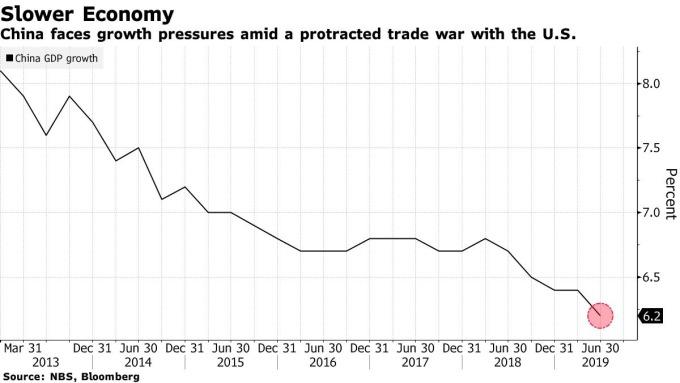 中國 GDP 年增率 圖片:Bloomberg