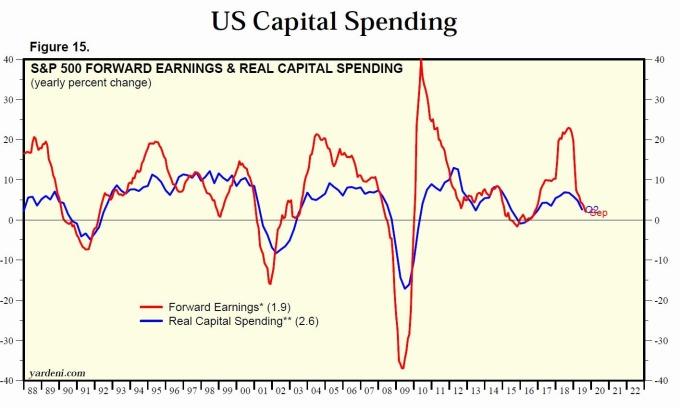 藍:S&P500 實際資本支出 紅:S&P500 預估 EPS 圖片:Yardeni Research