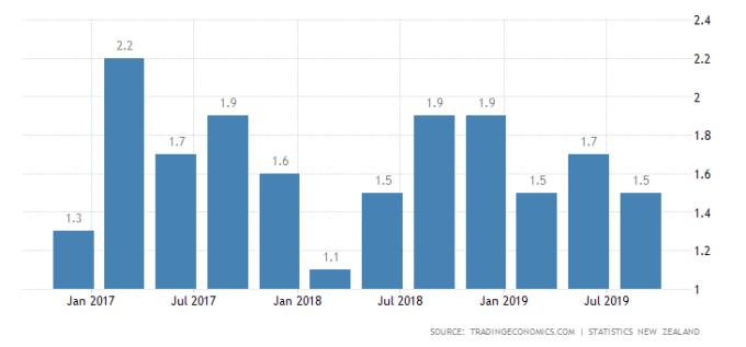 英國 9 月 CPI 年增率 圖片:tradingeconomics