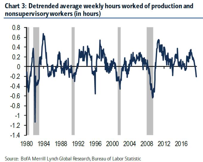 美國民間企業與非管理職之勞工每週工時變化 圖片:BofA