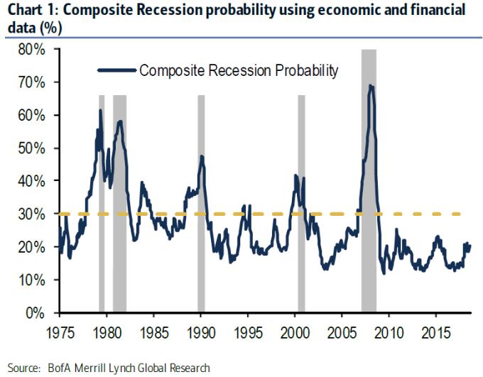 美銀美林之經濟綜合衰退預測模型 圖片:BofA