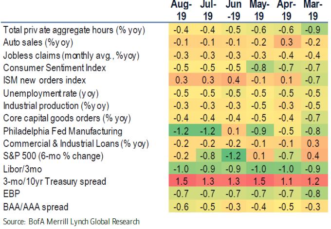 美銀美林之經濟綜合衰退預測模型之內部組成細項 圖片:BofA
