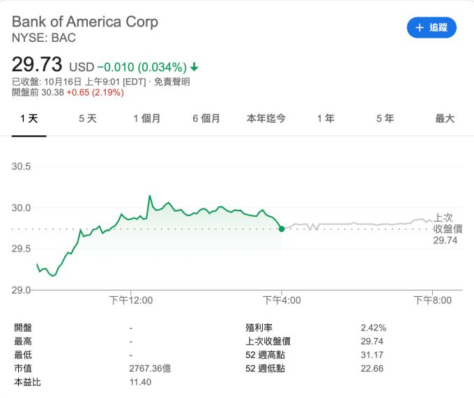 美國銀行盤前上漲 2.19% 至 30.38 美元 (圖:Google)