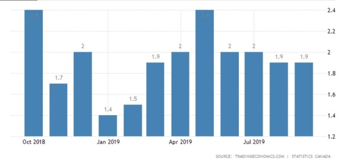 加拿大近一年來通膨數據 (圖:Tradingeconomics.com)