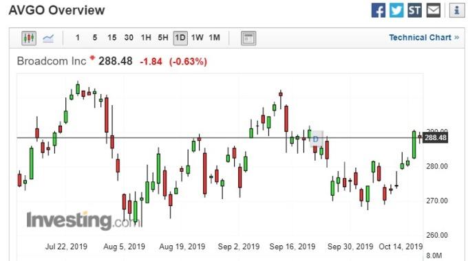 博通 (AVGO-US) 週三下跌 0.63% 至每股 288.48 美元。(圖片:investing)