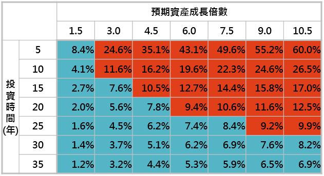 資料來源:「鉅亨買基金」整理,資料日期: 2019/10/16。