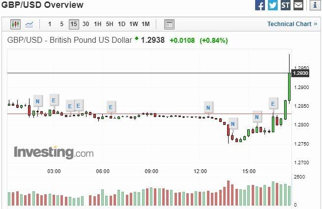 英鎊兌美元 15 分鐘走勢圖 圖片:investing.com