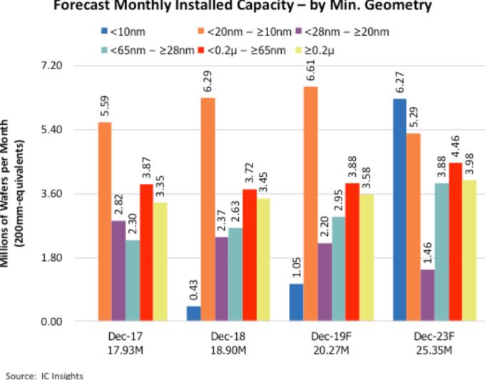 28nm 以下領先工藝製成持續強勁 (圖片:IC Insights)