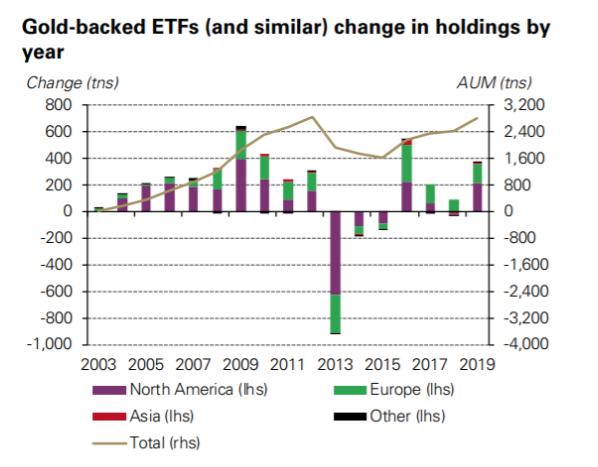 黃金相關ETF所持有的黃金數量(圖片:ETF.com)