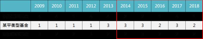 資料來源:MorningStar,「鉅亨買基金」整理,資料截止 2019/10/17。上表為晨星美元平衡型股債混合類別中台灣核備可銷售的主級別基金資料統計而得。此資料僅為歷史數據模擬回測,不為未來投資獲利之保證,在不同指數走勢、比重與期間下,可能得到不同數據結果。