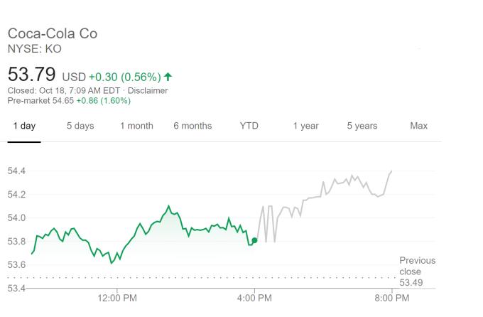 可口可樂股價走勢 (圖片:谷歌)