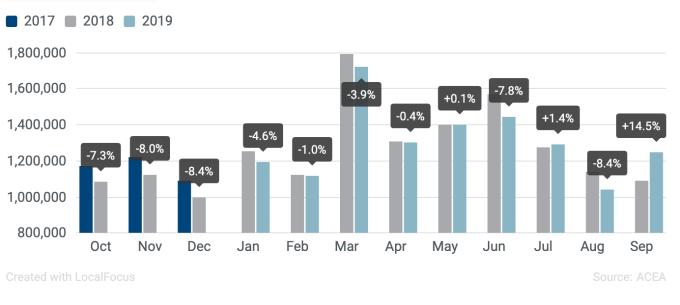 儘管 2019 年 9 月歐洲汽車銷量成長率達 14.5%,不過今年截至 9 月,歐洲汽車銷量共下滑 1.6%(圖:EMMA)