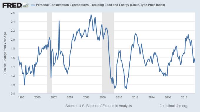 聯準會最關注的通膨指標核心個人消費支出 (Core PCE) 年增率 圖片:Fred