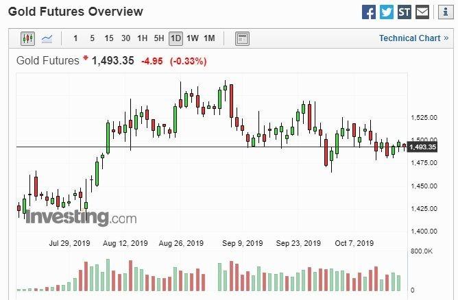 黃金日線走勢(圖片:Investing)