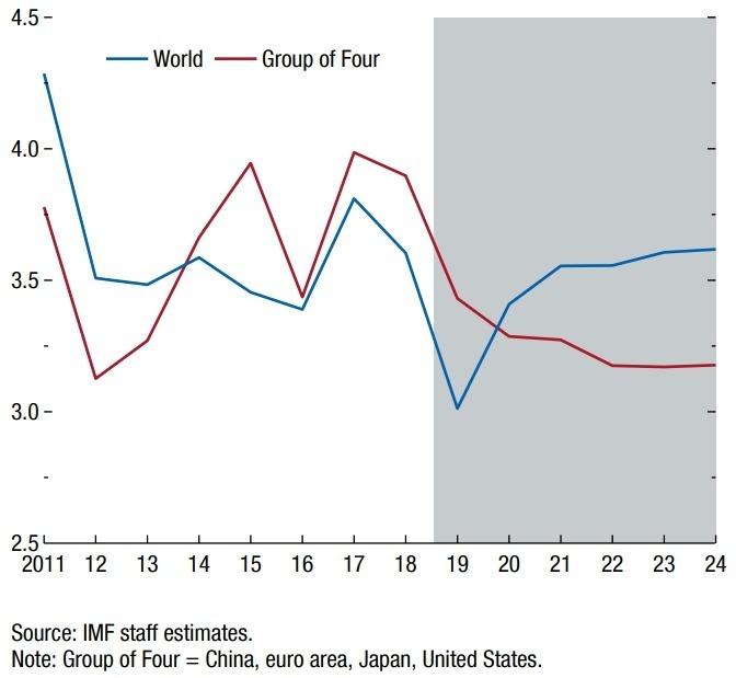 藍:全球 GDP 年增率 紅:G4 國家 GDP 年增率 (灰色區塊為預估值) 圖片:IMF