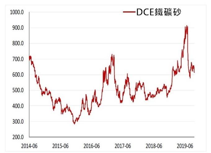 資料來源: 中國方正中期期貨, 鐵礦砂期貨合約結算價歷史走勢(人民幣 / 噸)