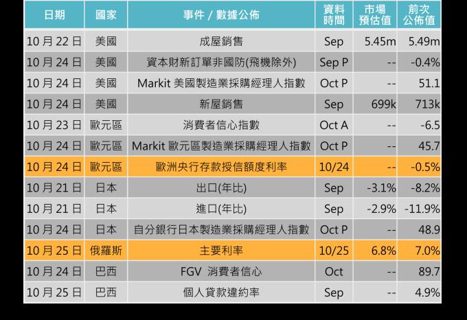 資料來源: Bloomberg,「鉅亨買基金」整理,2019/10/17。