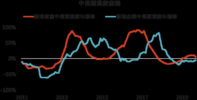 資料來源:Bloomberg,「鉅亨買基金」整理, 2019/10/18。