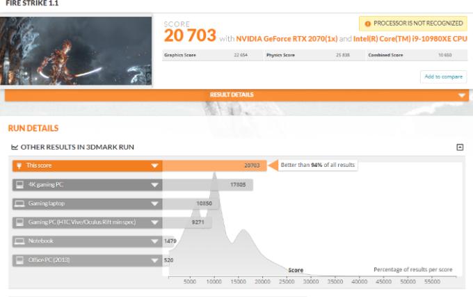 英特爾核心 i9-10980XE 的成績為 25838 分 (圖片:tweaktown)
