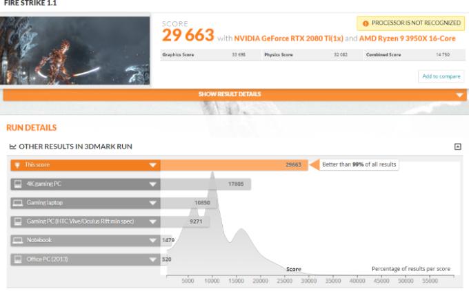 AMD Ryzen 9 3950X 的物理成績為 32082 分 (圖片:tweaktown)