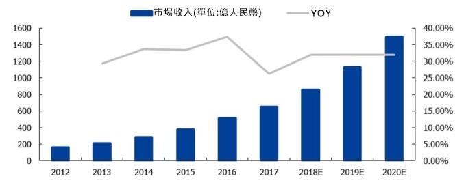 (資料來源: 中國資訊通信研究院)