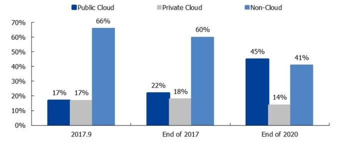 (資料來源: 中國國盛證券) 美國雲計算滲透率