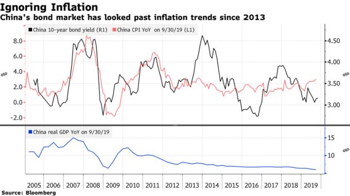 2013 年前,中國 10 年期公債殖利率走勢大致與通膨率走勢相吻合。(來源:Bloomberg)