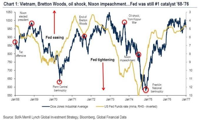 Fed 政策與股市 (圖表取自 Zero Hedge)