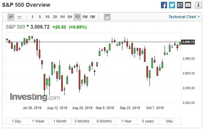 標普 500 指數自 9 月 18 日來再度突破 3000 大關。(圖片:investing)