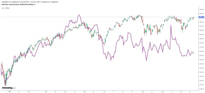 K 線:S&P500 日線走勢圖 紫線:WTI 日線走勢圖 圖片:investing.com