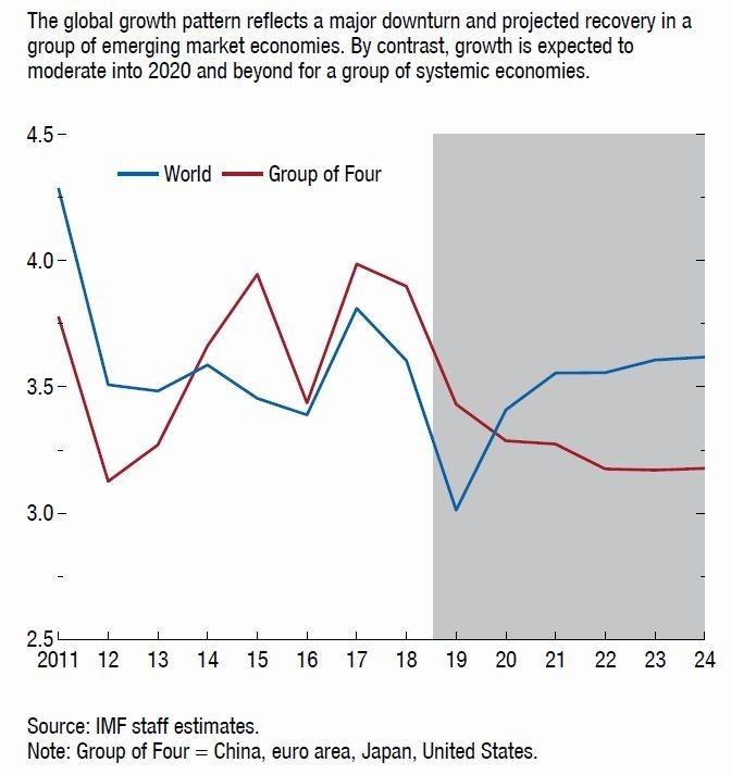 藍:全球 GDP 年增率 紅:G4 國 GDP 年增率 灰色區塊:IMF 針對未來 5 年之 GDP 預測 圖片:IMF