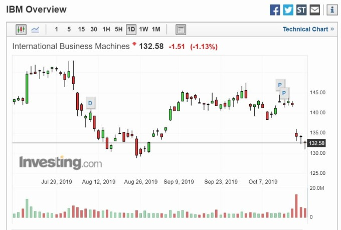 IBM股價走勢(圖片:Investing)