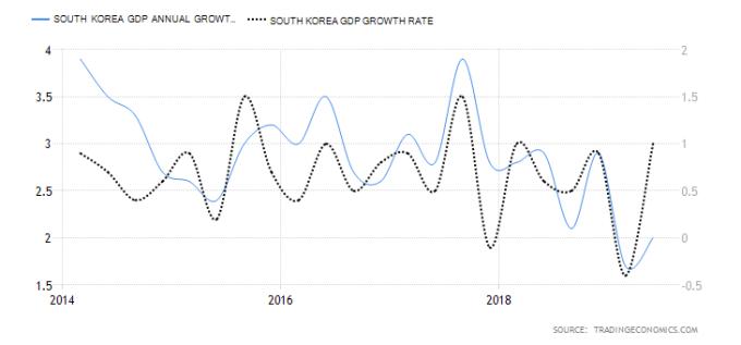 藍:南韓 GDP 年增率 黑:南韓 GDP 季增率 圖片:tradingeconomics