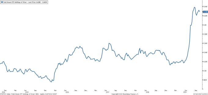 投資人持續買進白銀 ETF(圖表取自 SeekingAlpha)