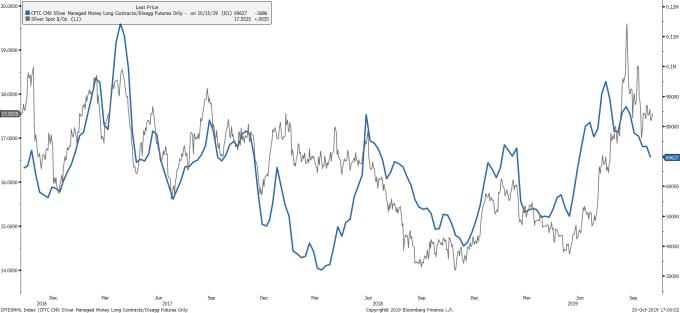 CFTC 白銀持倉變化 (藍線)(圖表取自 SeekingAlpha)