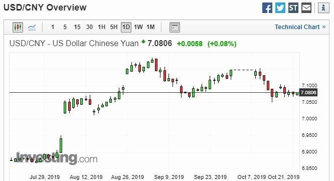 美元兌人民幣日線走勢圖 圖片:investing.com