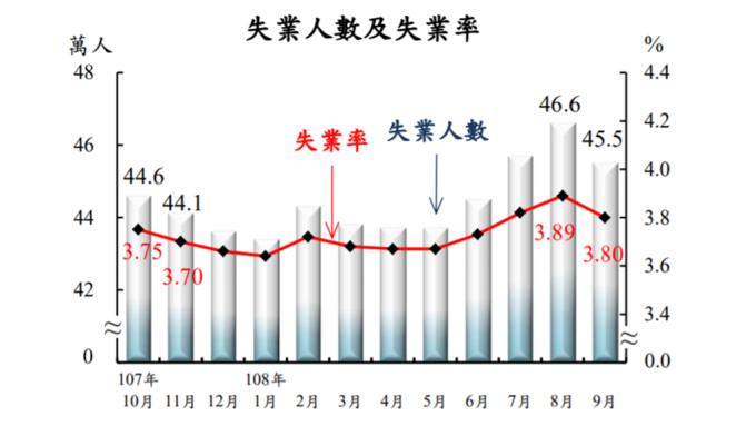 我國9月失業率3.8%創3個月來低點 仍高於日韓星港
