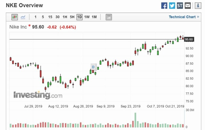 Nike 股價 (圖片: Investing)