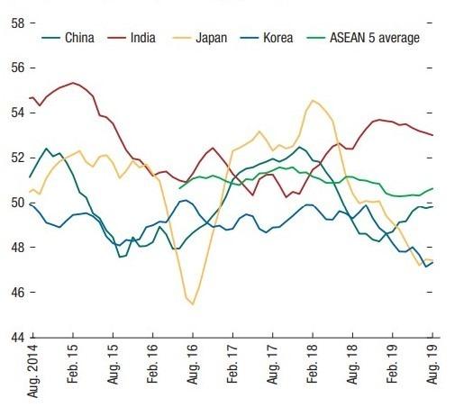 資料來源:IMF,亞太主要國家PMI