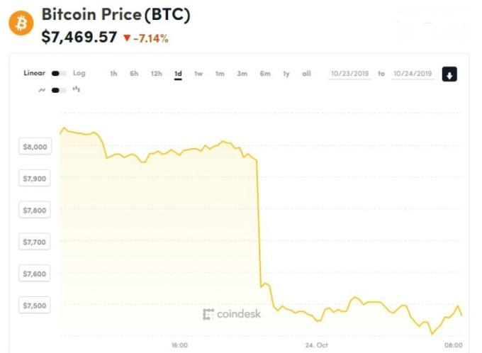 比特幣價格狂瀉破 7400 關卡。(圖片:coindesk)