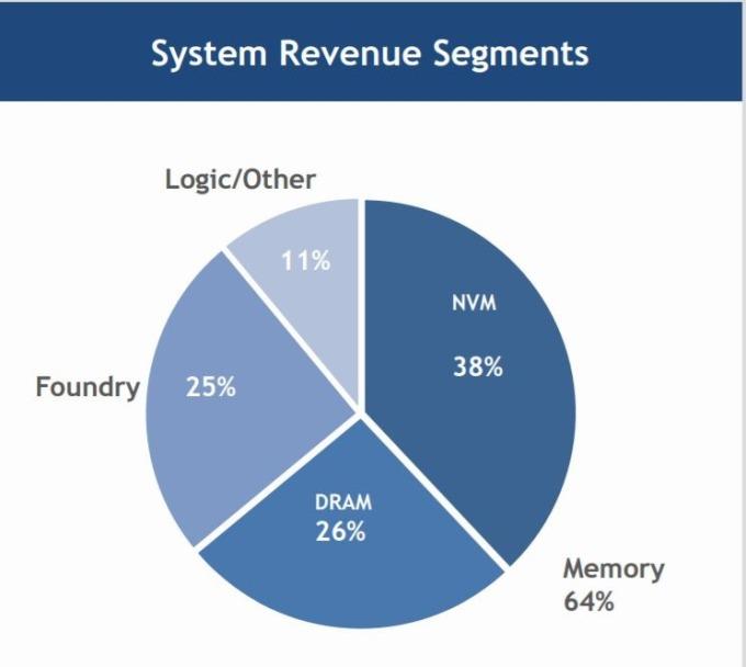 科林晶圓代工業務強勁,佔了總收入 25%(圖片:.lamresearch.com)