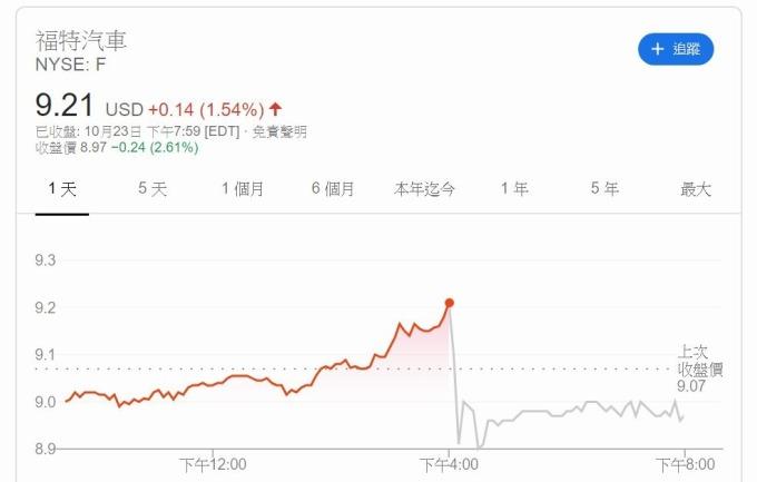 福特股價盤後下跌逾 3%(圖片: Google)