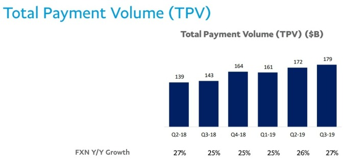 PayPal 總線上支付交易規模 (TPV) 季度變化 圖片:PayPal