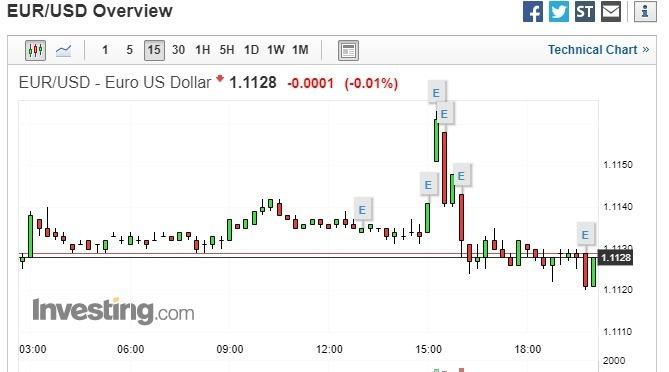 歐元兌美元震盪走跌 0.01%,暫報 1.1128。(圖片:investing)