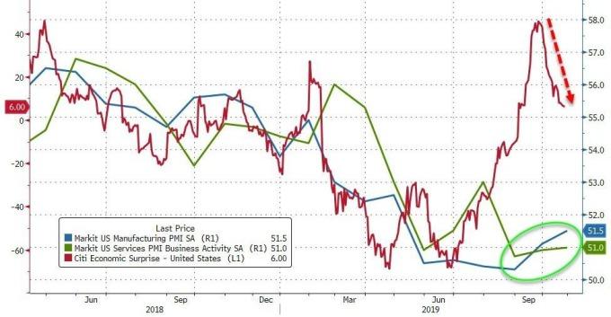 藍:美國 Markit 製造業 PMI 綠:美國 Markit 服務業 PMI 紅:花旗美國經濟驚奇指數 圖片:Zerohedge