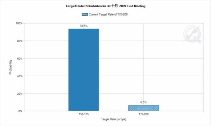 市場估計 Fed 於 10 月降息的機率為 93.5%。(圖片:CME)
