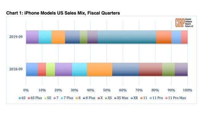 美國各 iPhone 型號銷售比例 (圖片: CIRP)
