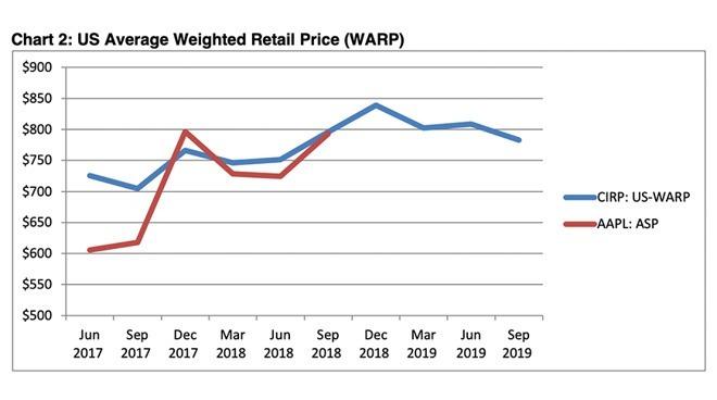 iPhone 平均價格走勢 (圖片: CIRP)