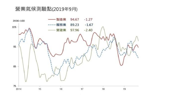 9月營業氣候測驗點,三大產業均較上月下滑。(圖:台經院提供)