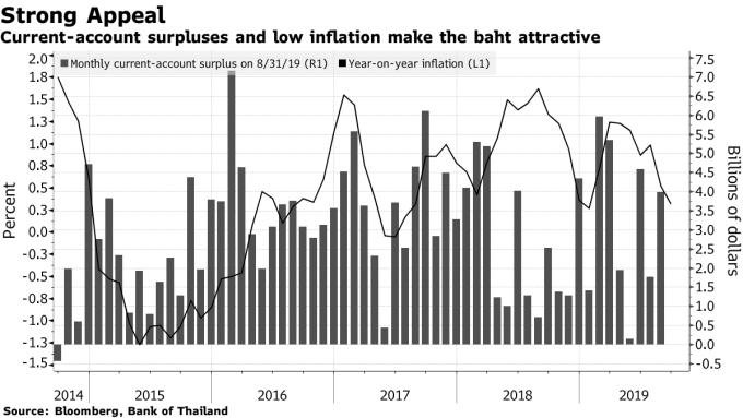 泰國經常帳盈餘與低通膨 (圖表取自彭博)